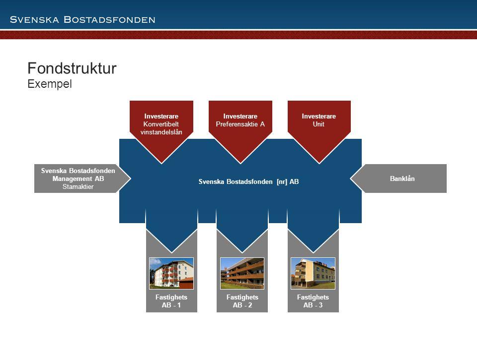 Svenska Bostadsfonden [nr] AB Svenska Bostadsfonden [nr] AB